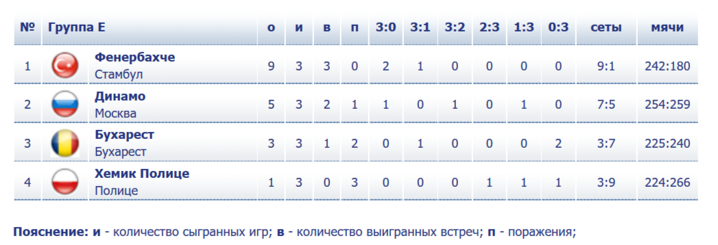 Прогноз на 06.02.19. Динамо-Бухарест