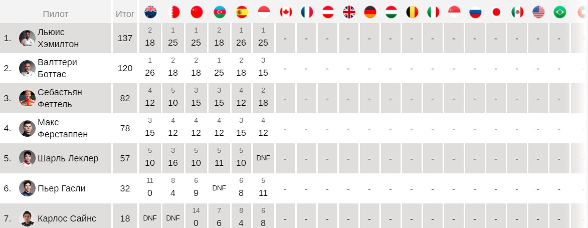 Прогноз на 09.06.19. Гран-при Канады