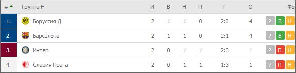 прогноз на 23.10.19. Интер — Боруссия Дортмунд