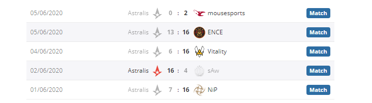Astralis in 2020