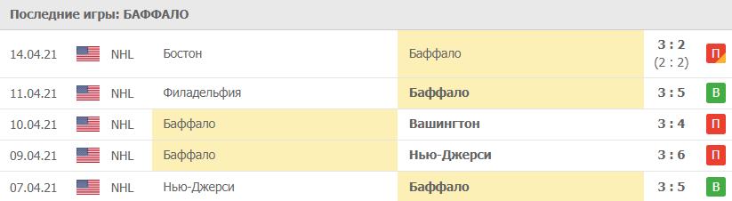 Игры Баффало